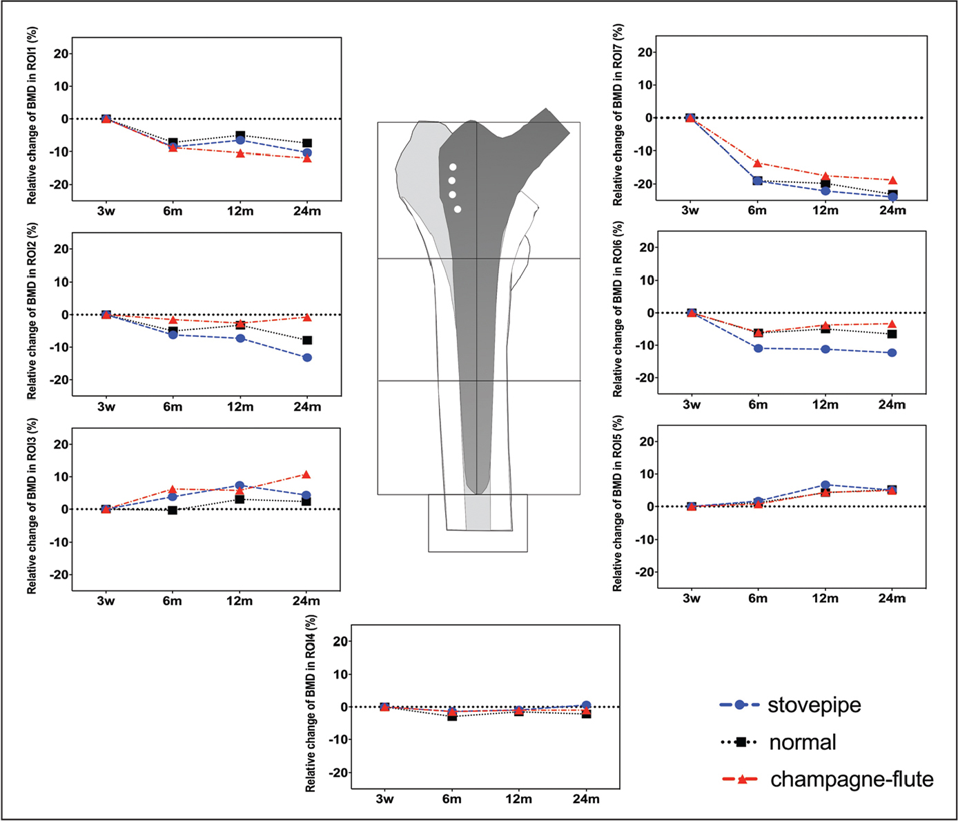 Relative change of bone mineral density (BMD) in region of interest (ROI) 1 to 7 at 3 weeks and 6, 12, and 24 months postoperatively among the 3 morphological types of the preoperative proximal femoral canal.