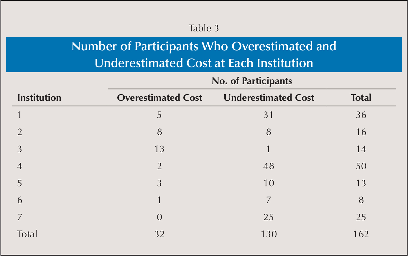 Number of Participants Who Overestimated and Underestimated Cost at Each Institution