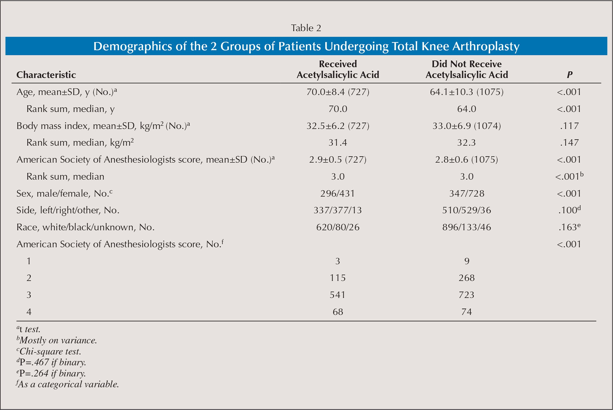 Demographics of the 2 Groups of Patients Undergoing Total Knee Arthroplasty