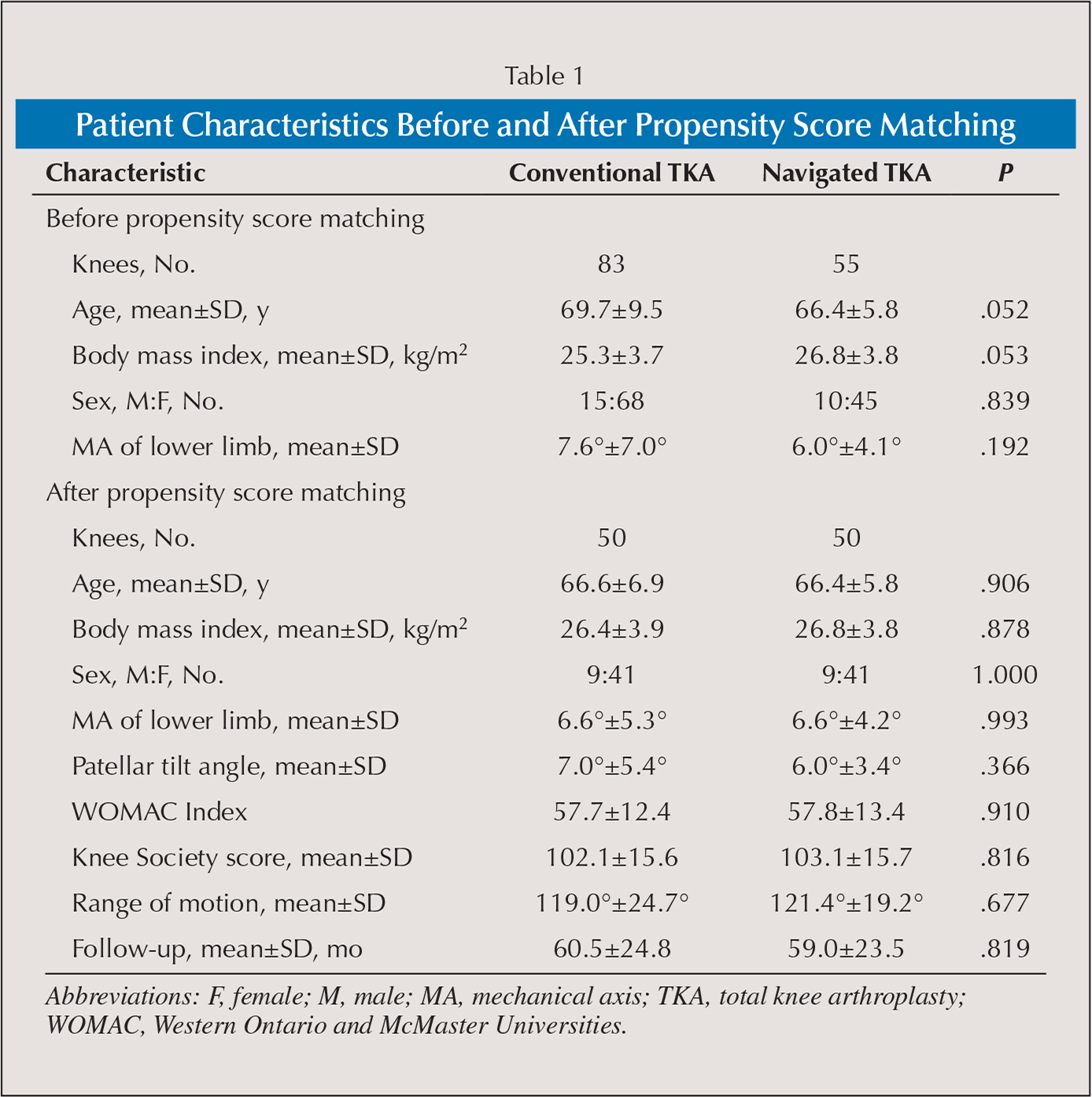Patient Characteristics Before and After Propensity Score Matching