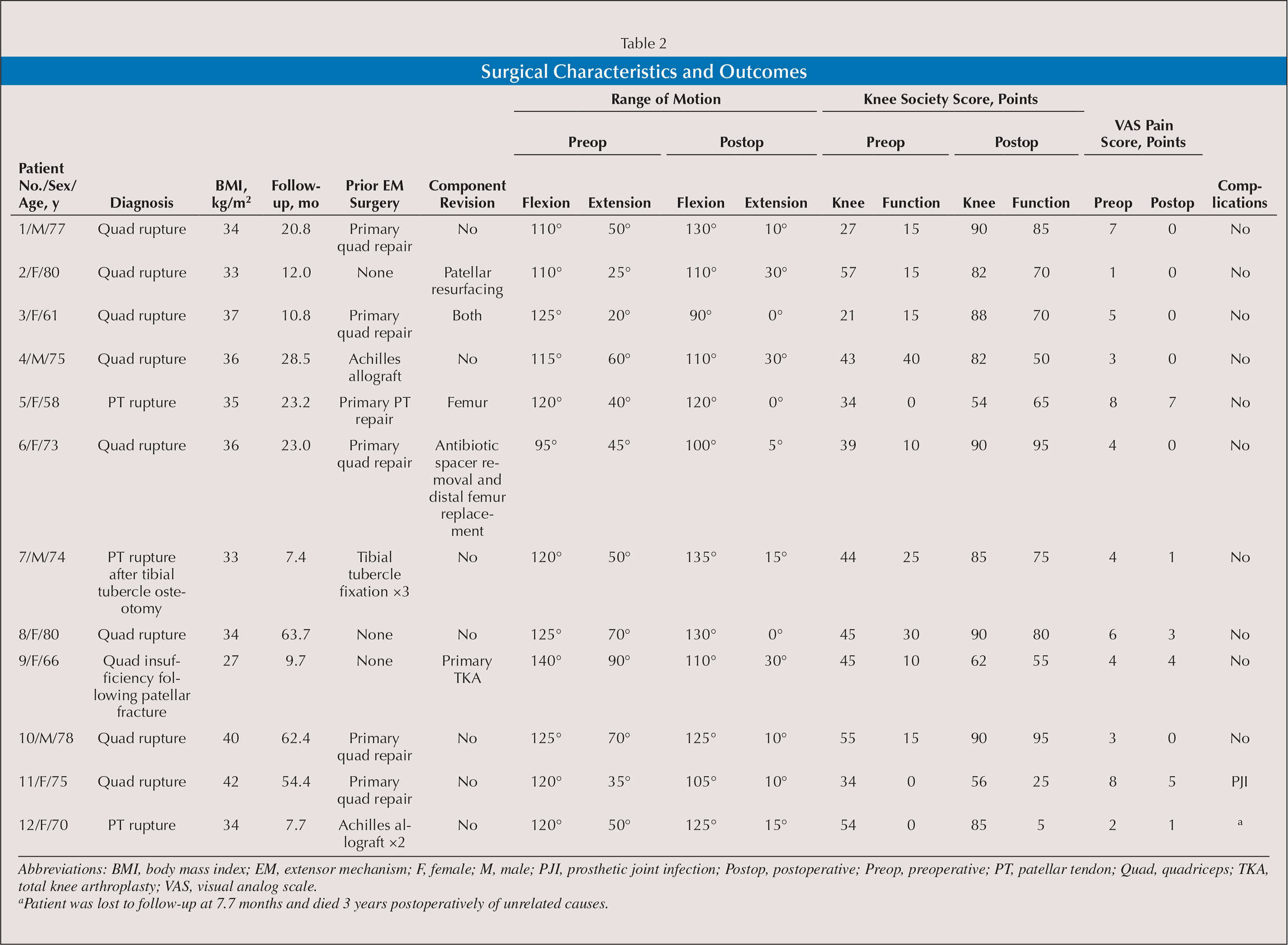 Surgical Characteristics and Outcomes