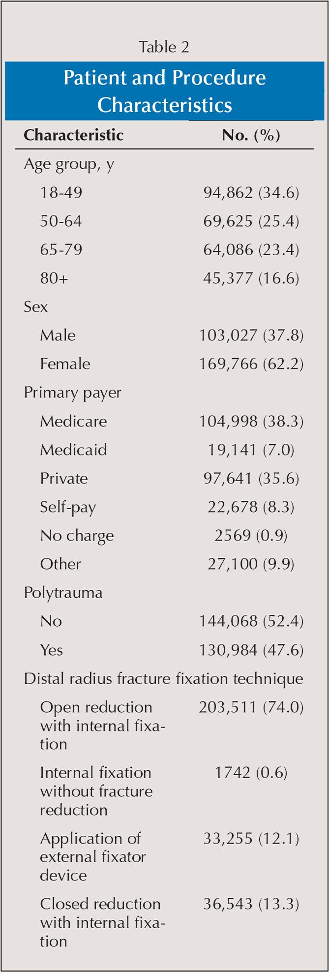 Patient and Procedure Characteristics
