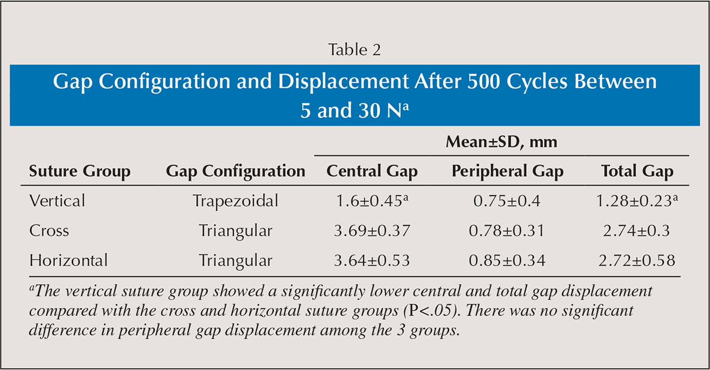 Gap Configuration and Displacement After 500 Cycles Between 5 and 30 Na