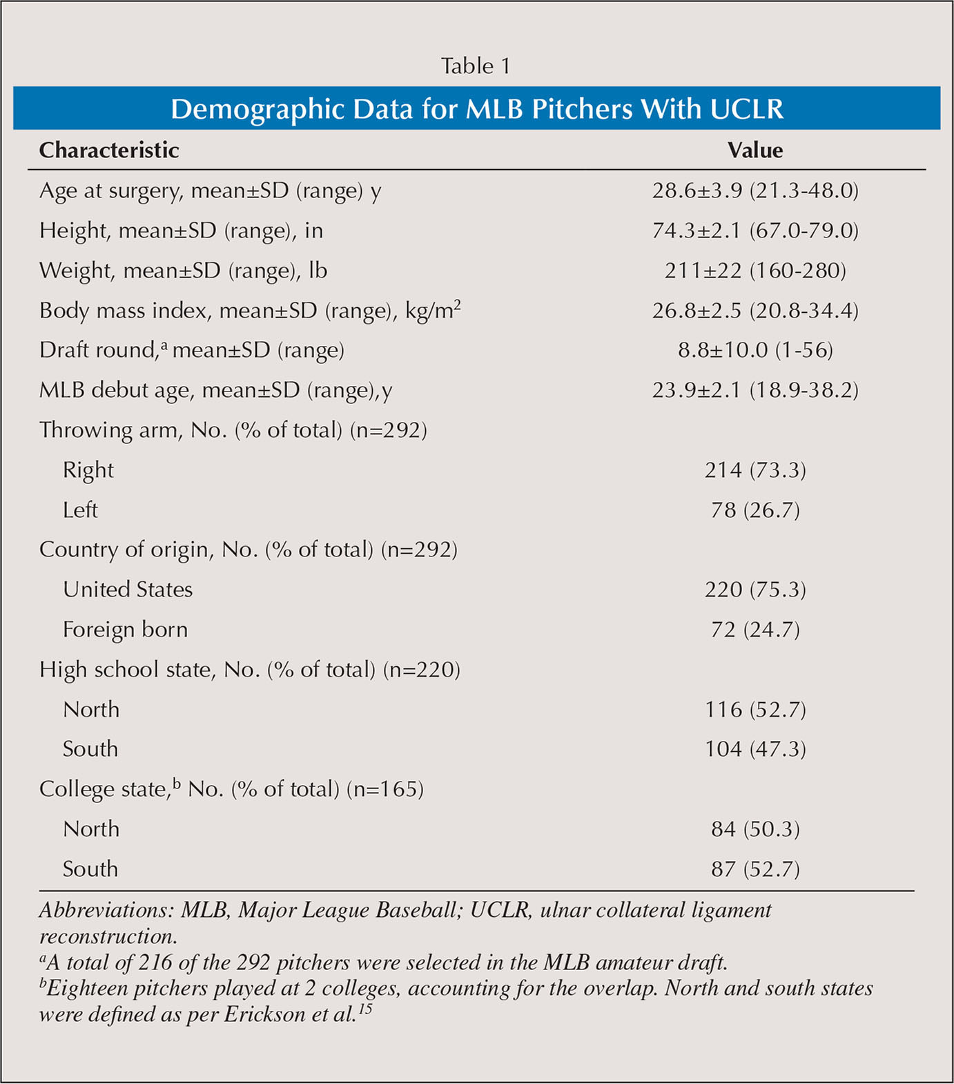 Demographic Data for MLB Pitchers With UCLR