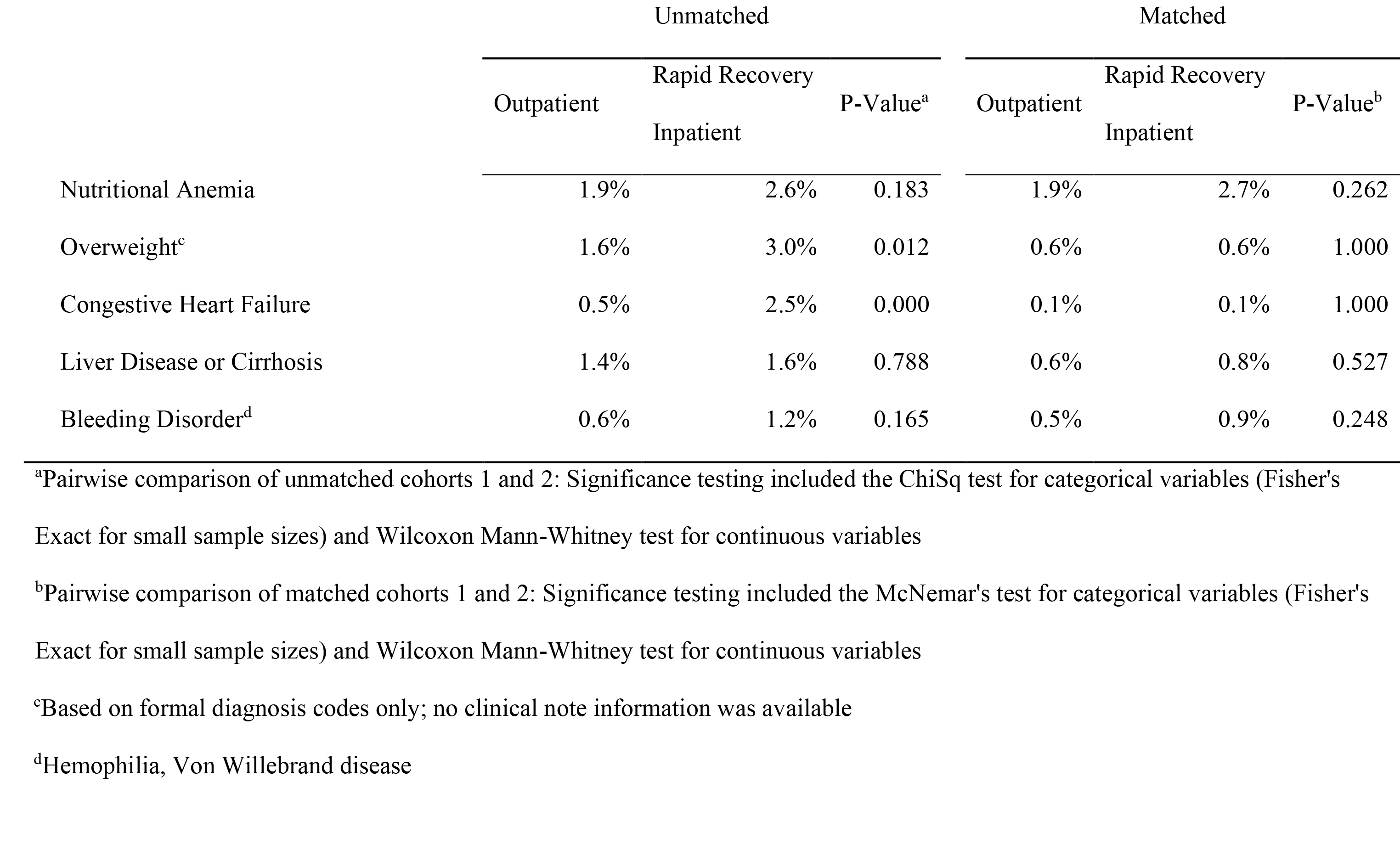 Patient demographics and clinical characteristics