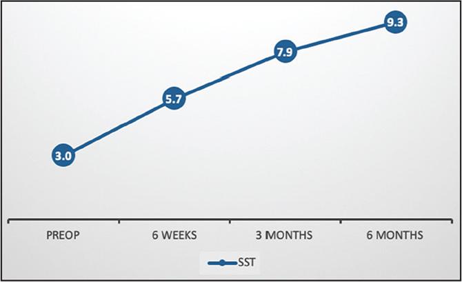 Pre- and postoperative Simple Shoulder Test (SST) scores.