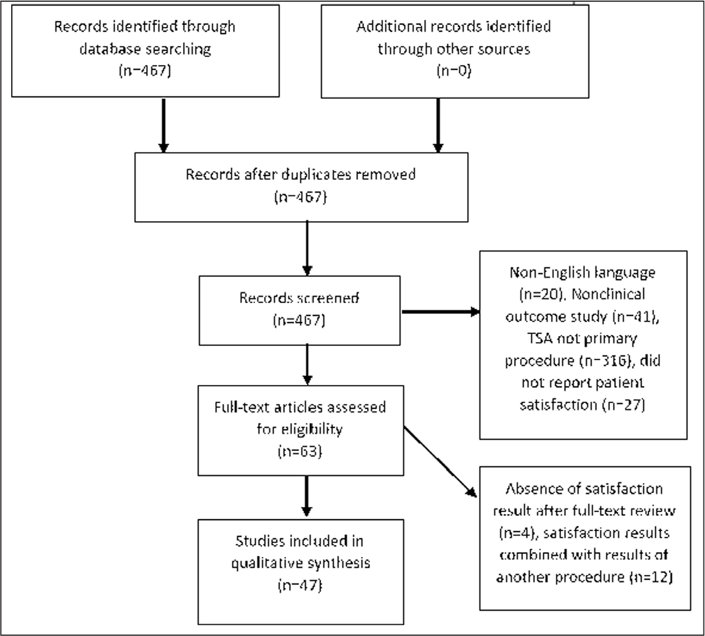 Preferred Reporting Items for Systematic Reviews and Meta-Analyses (PRISMA) flowchart for study inclusion. Abbreviation: TSA, total shoulder arthroplasty.