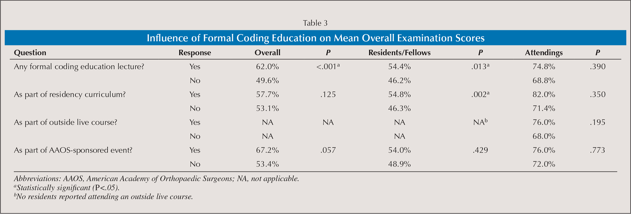 Influence of Formal Coding Education on Mean Overall Examination Scores