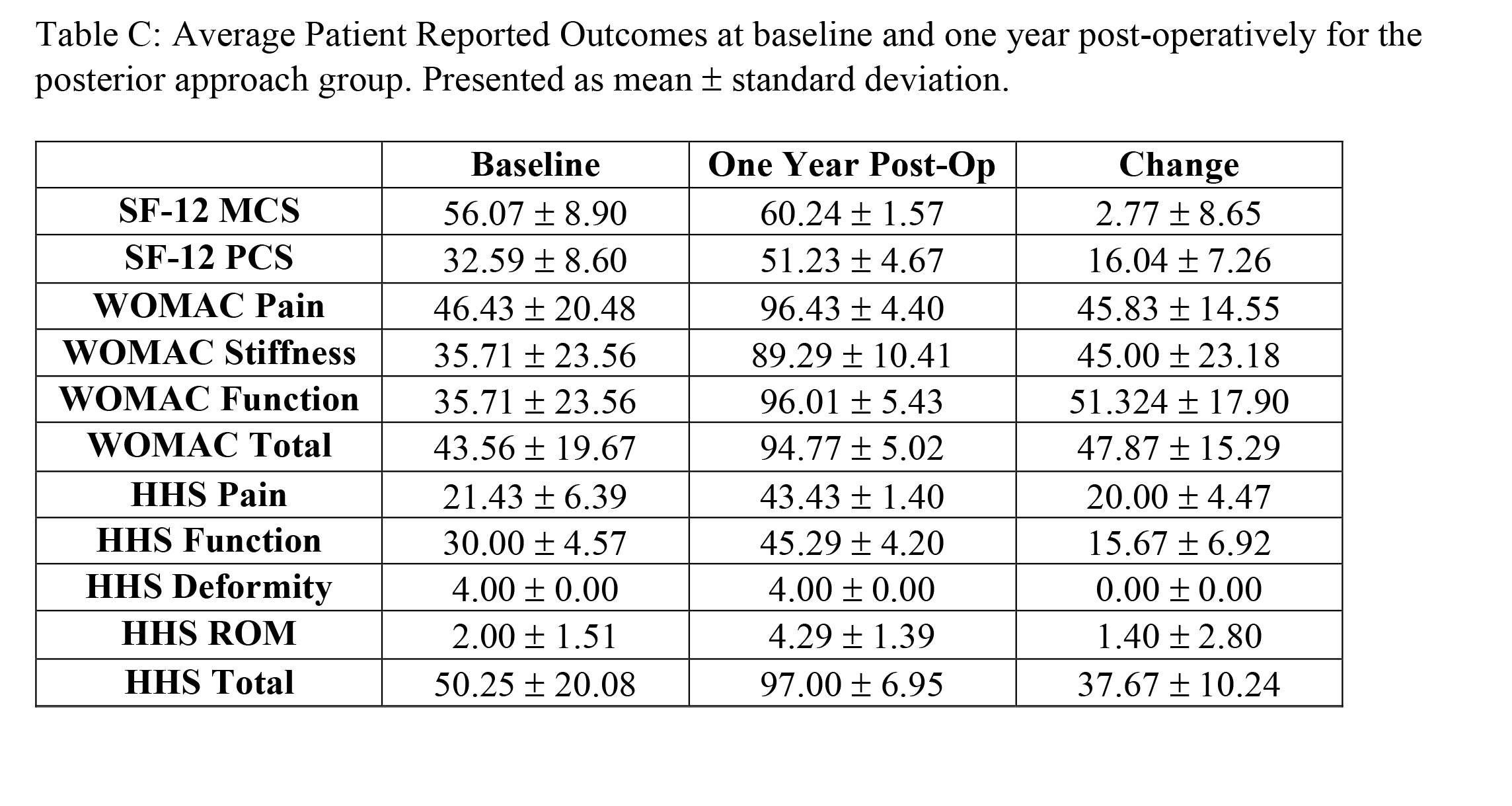 Average Patient Reported Outcomes at baseline and one year post-operatively for the posterior approach group. Presented as mean ± standard deviation.