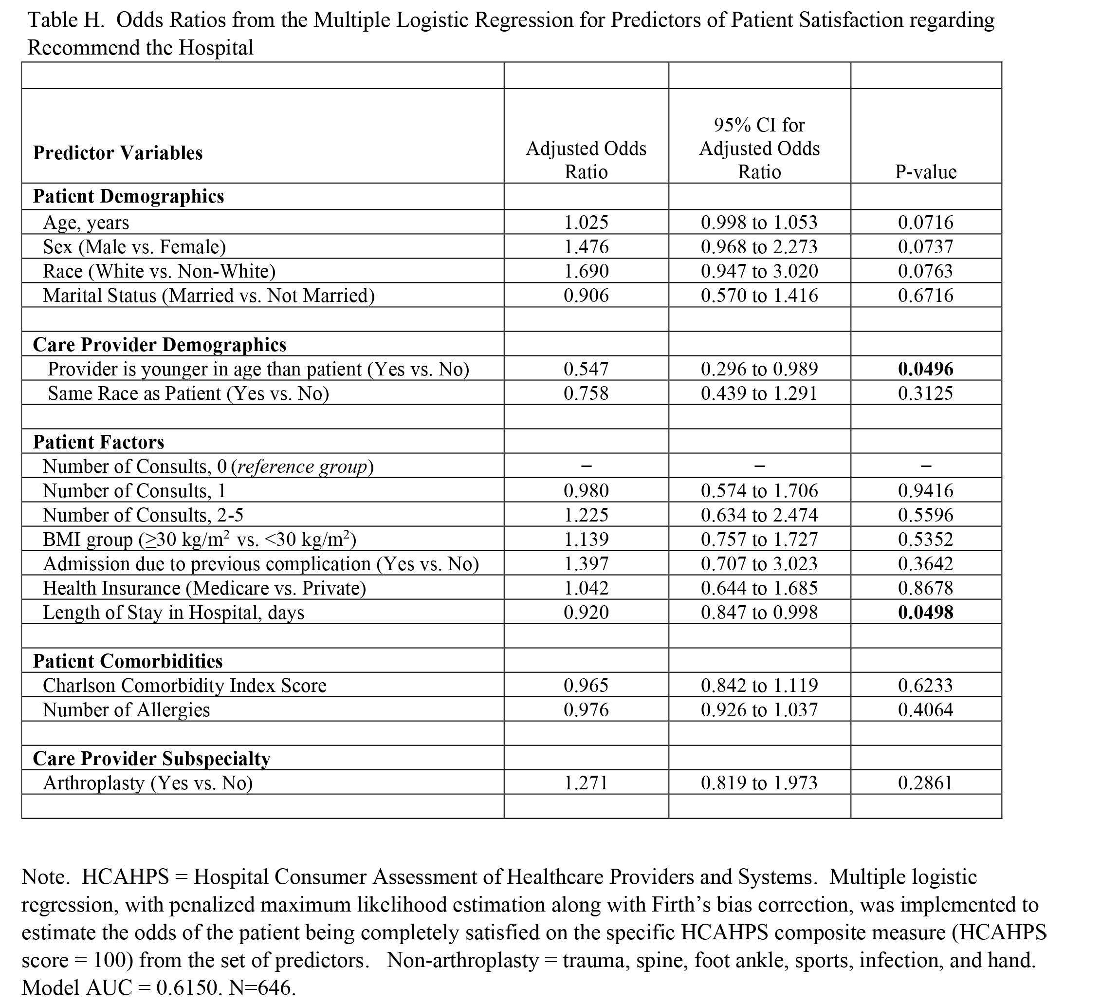 Odds Ratios from the Multiple Logistic Regression for Predictors of Patient Satisfaction regarding Recommend the Hospital