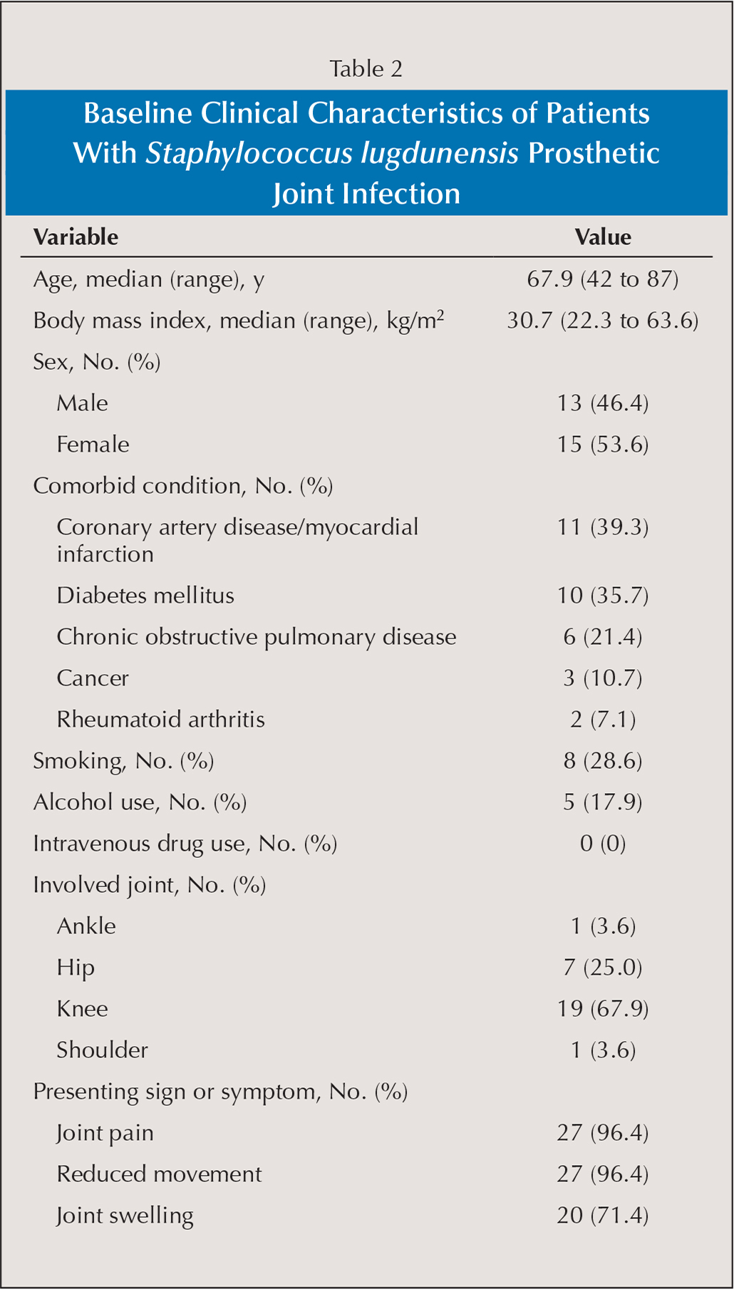 Baseline Clinical Characteristics of Patients With Staphylococcus lugdunensis Prosthetic Joint Infection