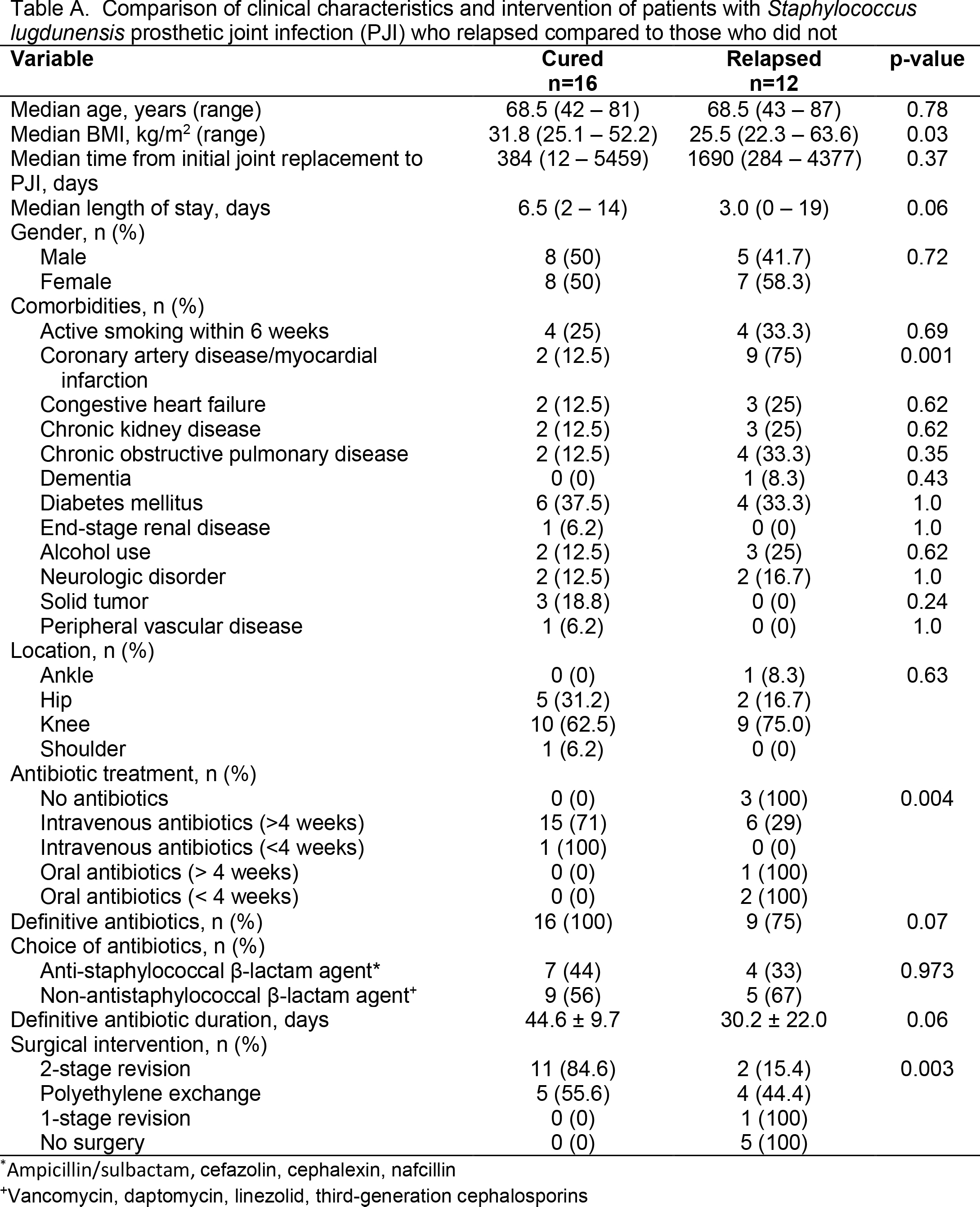 Comparison of clinical characteristics and intervention of patients with Staphylococcus lugdunensis prosthetic joint infection (PJI) who relapsed compared to those who did not