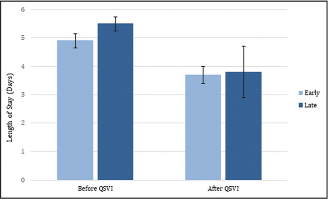 "Length of stay before and after implementation of the quality, safety, value initiative (QSVI) for patients undergoing surgery ""early"" and ""late"" in the week. Error bars represent 95% confidence interval."