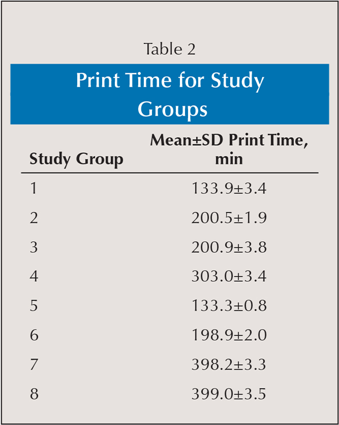 Print Time for Study Groups