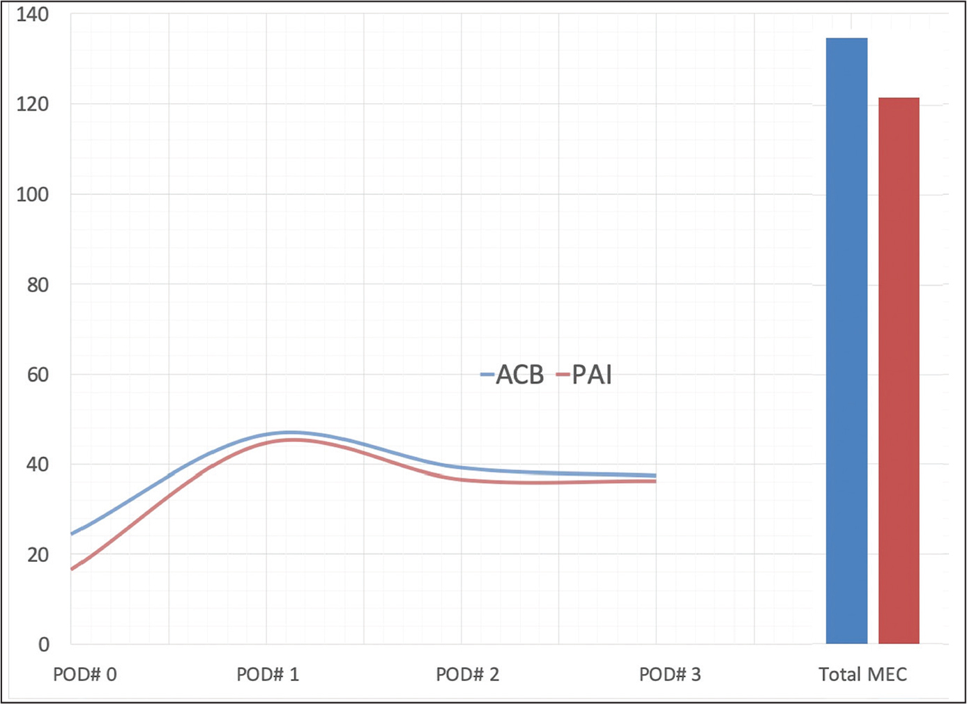 Mean accumulative daily converted morphine equivalent consumption (MEC) and total consumption were similar between the 2 groups. Abbreviations: ACB, adductor canal block; PAI, periarticular injection; POD, postoperative day.