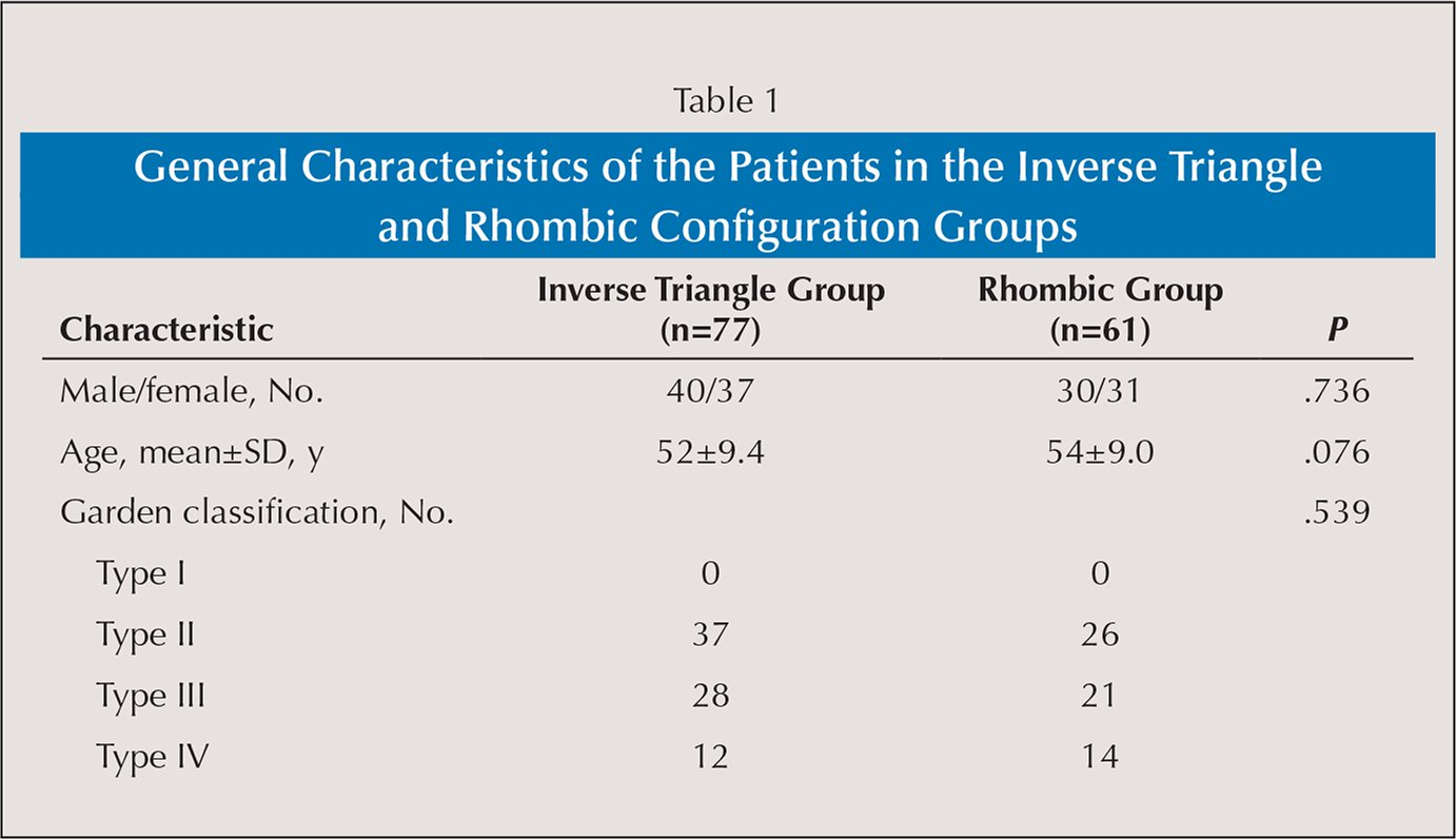 General Characteristics of the Patients in the Inverse Triangle and Rhombic Configuration Groups