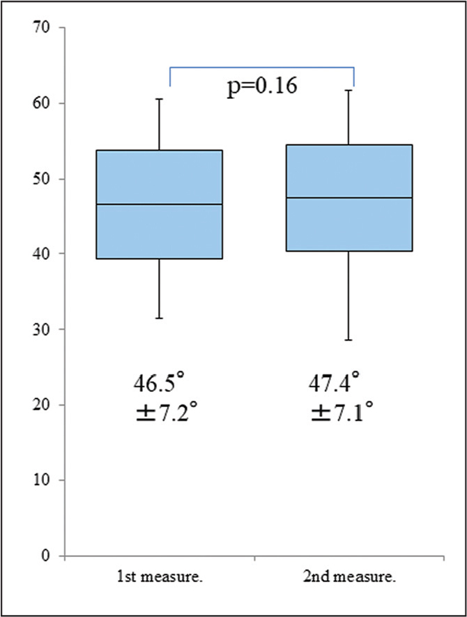 Intrasubject agreement of measurements performed in the radiographic method. The left hand data collected by the first observer (I.T.) at the first and second measurements were considered representative. The paired t test was used for statistical analysis. There were no significant differences.