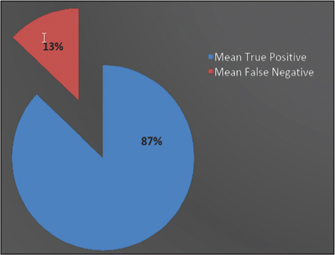 Pie chart depicting mean true-positive and false-negative results of lateral radiographs for diagnosing Achilles tendon ruptures.