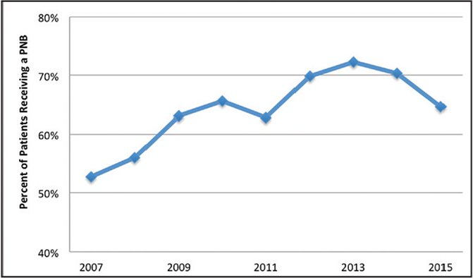 Trend in the rates of peripheral nerve blocks (PNB) (single shot or continuous) used for arthroscopic rotator cuff repair surgery, 2007–2015. The increase in PNB use was statistically significant (P=.029).