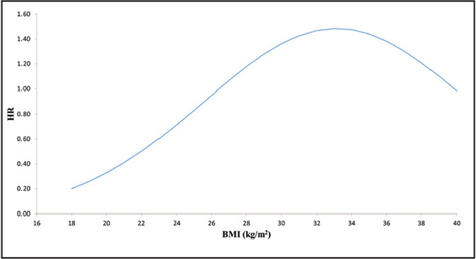 Multivariable model–based hazard ratio (HR) curve for total hip arthroplasty conversion surgery based on patient body mass index (BMI) following hip arthroscopy, controlling for age, trochanteric bursectomy, notchplasty, and labral treatment (Table 4).