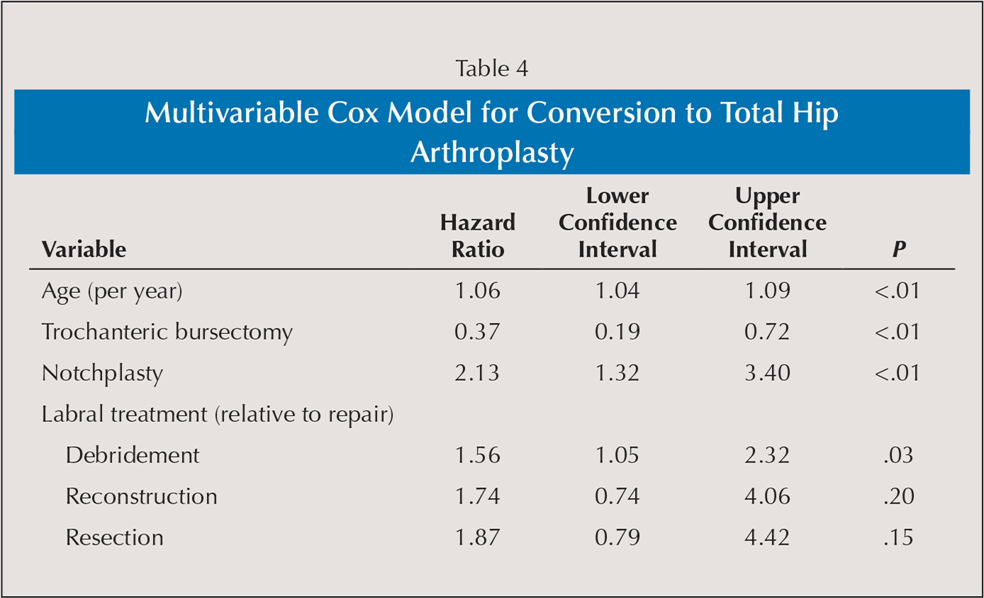 Multivariable Cox Model for Conversion to Total Hip Arthroplasty