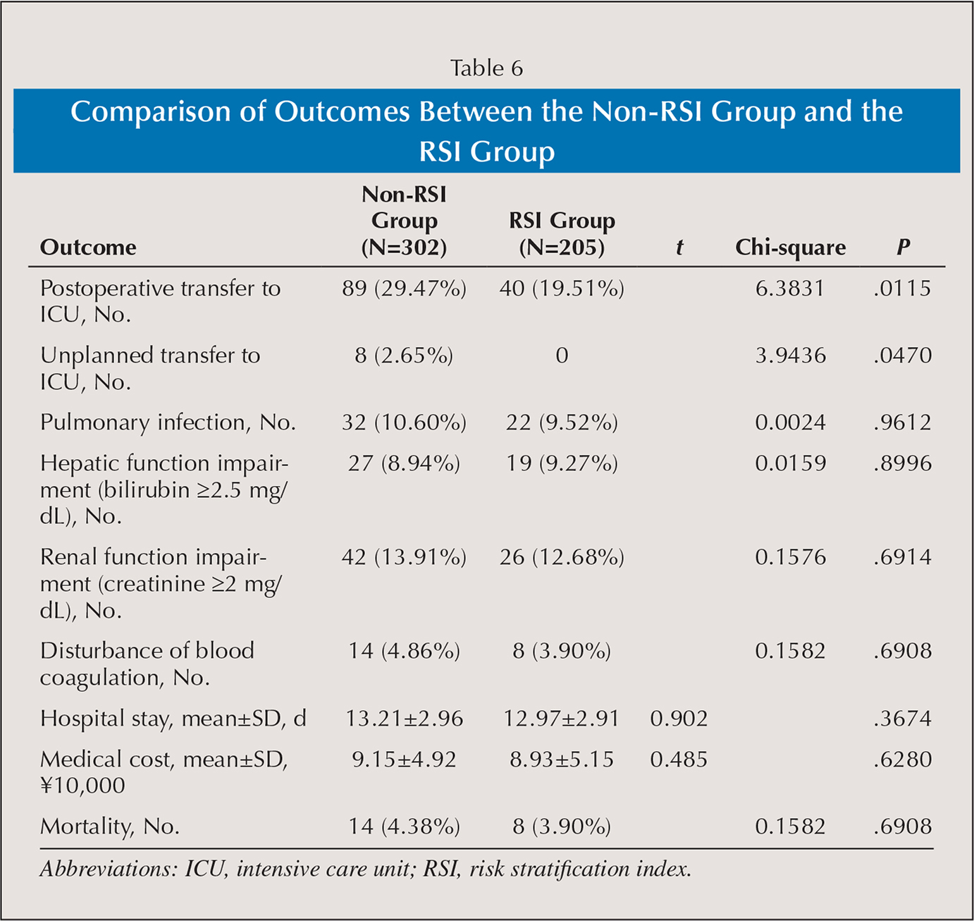 Comparison of Outcomes Between the Non-RSI Group and the RSI Group