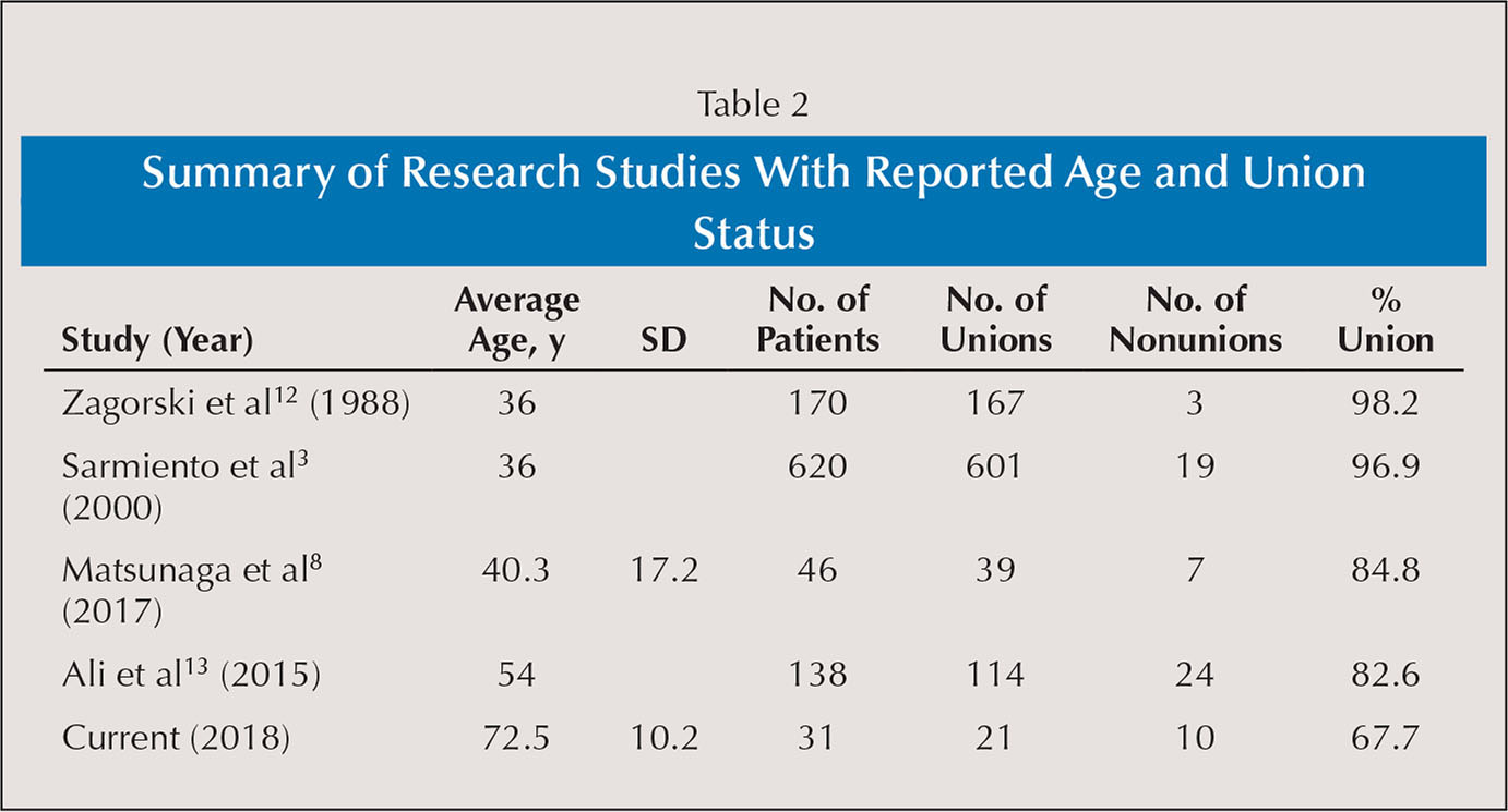 Summary of Research Studies With Reported Age and Union Status