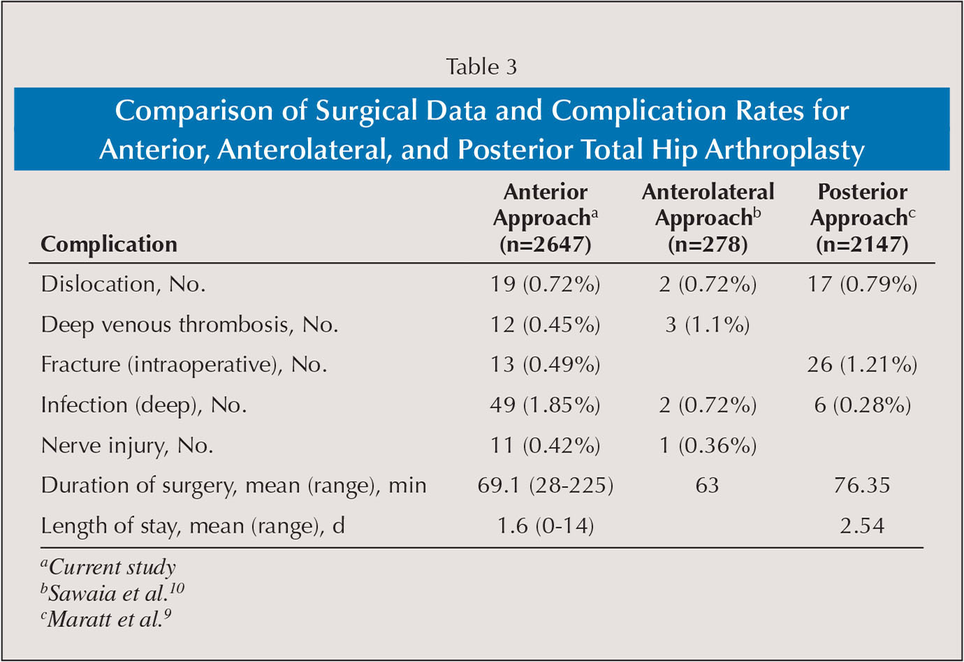 Comparison of Surgical Data and Complication Rates for Anterior, Anterolateral, and Posterior Total Hip Arthroplasty