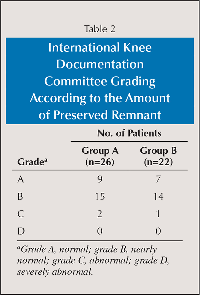 International Knee Documentation Committee Grading According to the Amount of Preserved Remnant