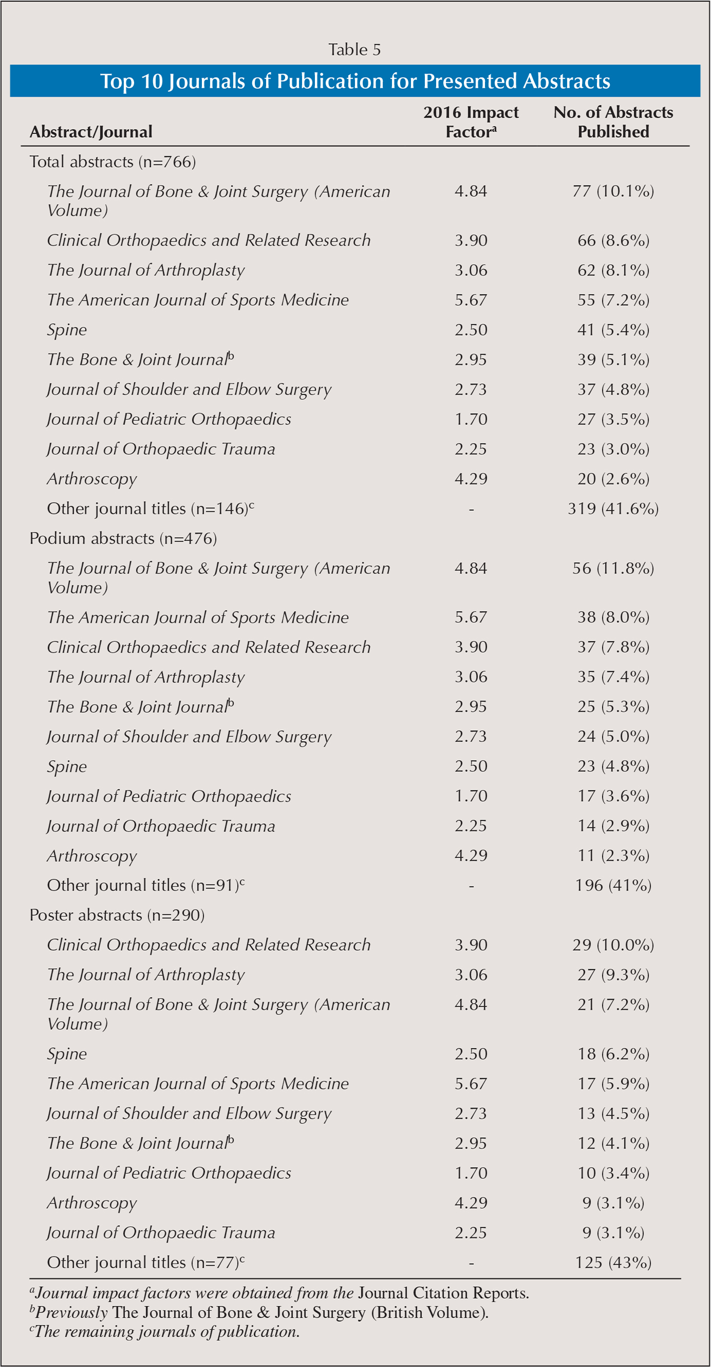 Top 10 Journals of Publication for Presented Abstracts
