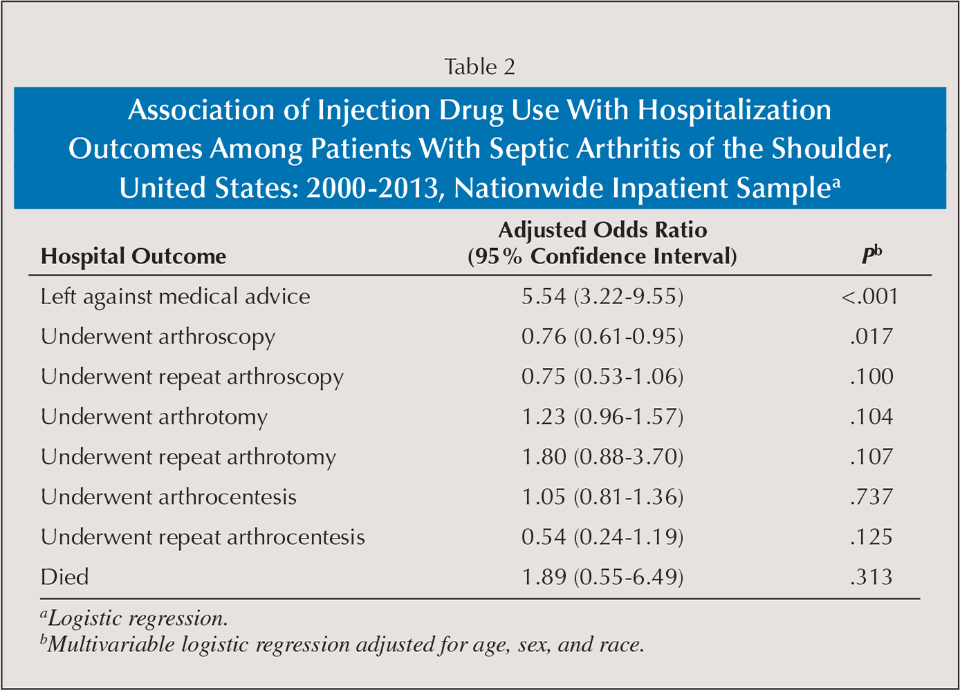 Association of Injection Drug Use With Hospitalization Outcomes Among Patients With Septic Arthritis of the Shoulder, United States: 2000–2013, Nationwide Inpatient Samplea