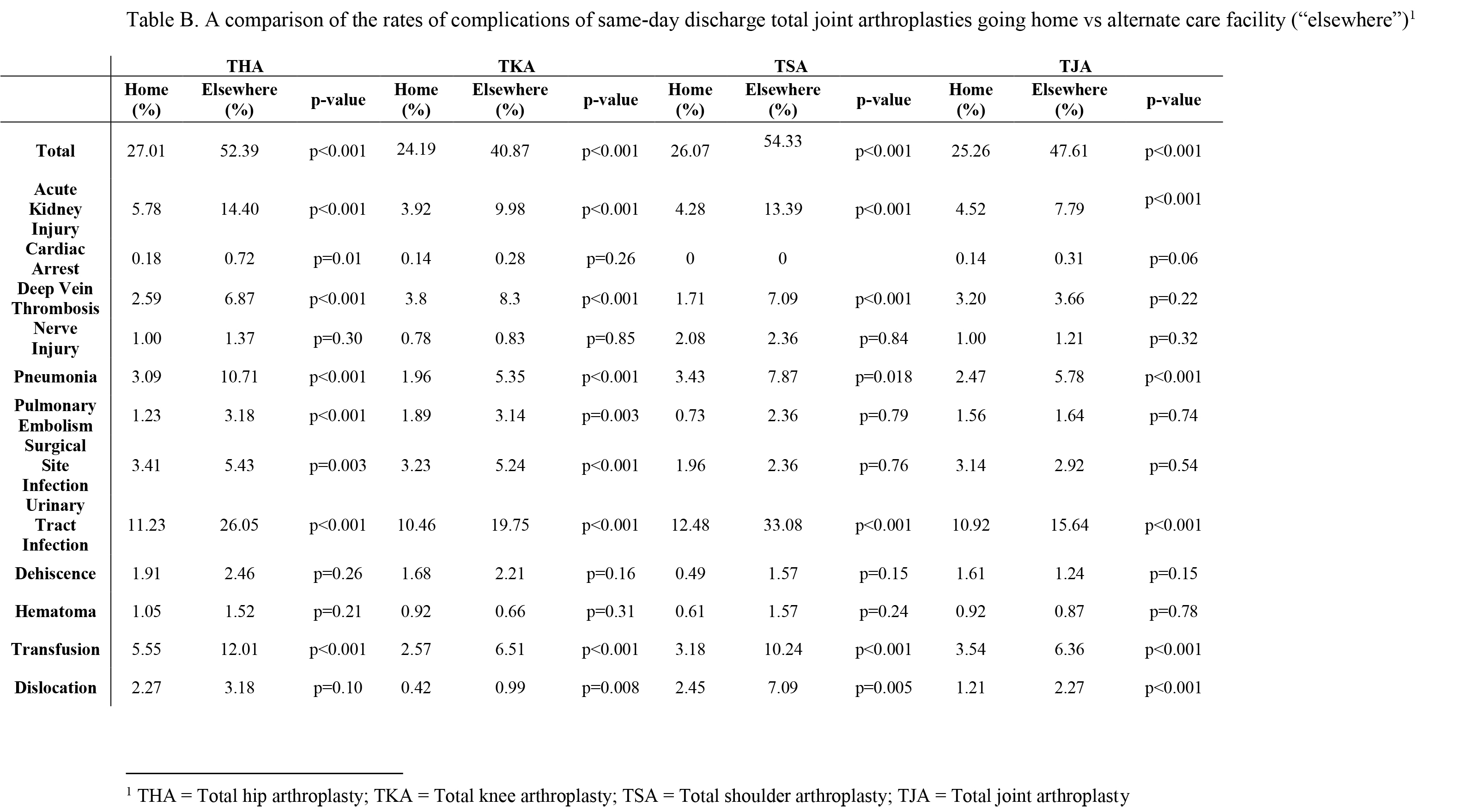 "A comparison of the rates of complications of same-day discharge total joint arthroplasties going home vs alternate care facility (""elsewhere"")1"