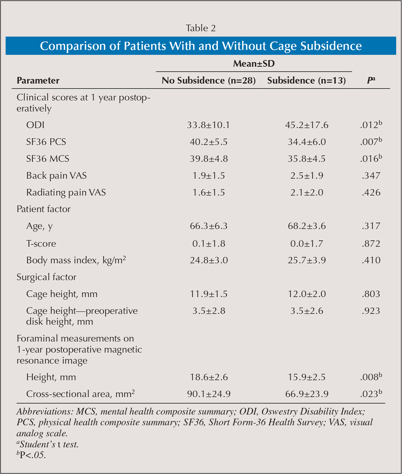 Comparison of Patients With and Without Cage Subsidence