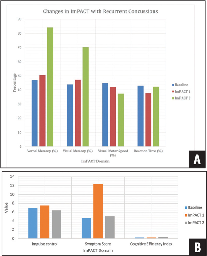 Changes in Immediate Post-Concussion Assessment and Cognitive Testing (ImPACT) scoring with consecutive concussions (A). Changes in impulse control, symptom score, and cognitive efficiency index with each recurrent concussion (B).