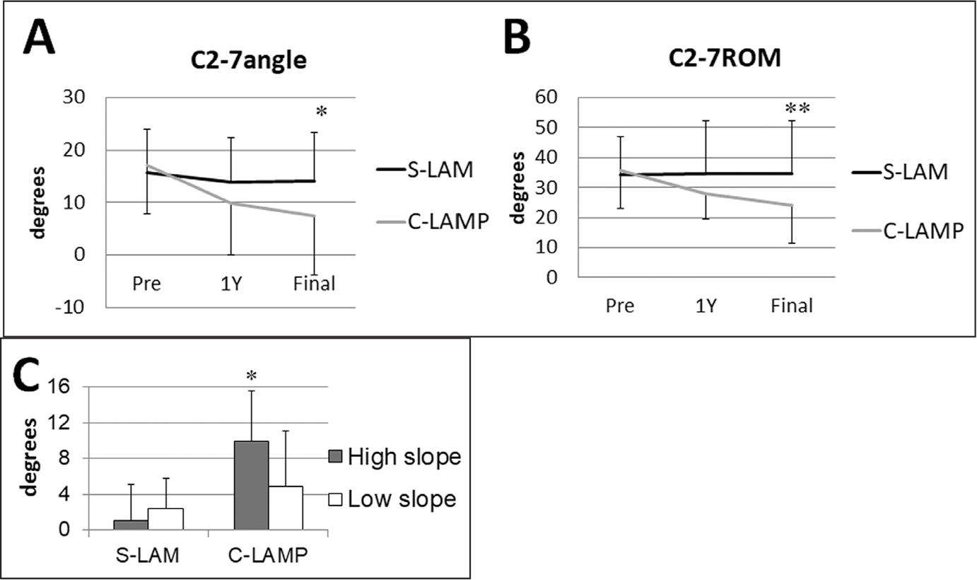 Pre- and postoperative C2-7 angle (A) and range of motion (ROM) (B) in selective laminectomy (S-LAM) and conventional cervical laminoplasty (CLAMP). Postoperative decrease in C2-7 angle in patients with high C7 slope (≥25°) and low C7 slope (<25°) (C). *P<.05. **P<.01.