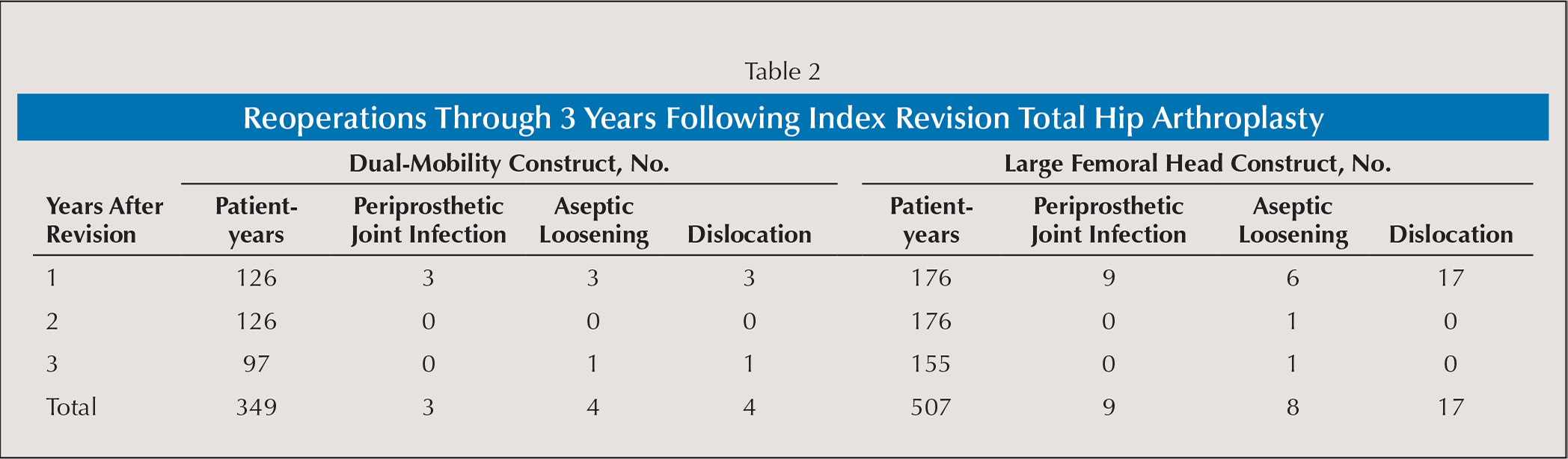 Reoperations Through 3 Years Following Index Revision Total Hip Arthroplasty