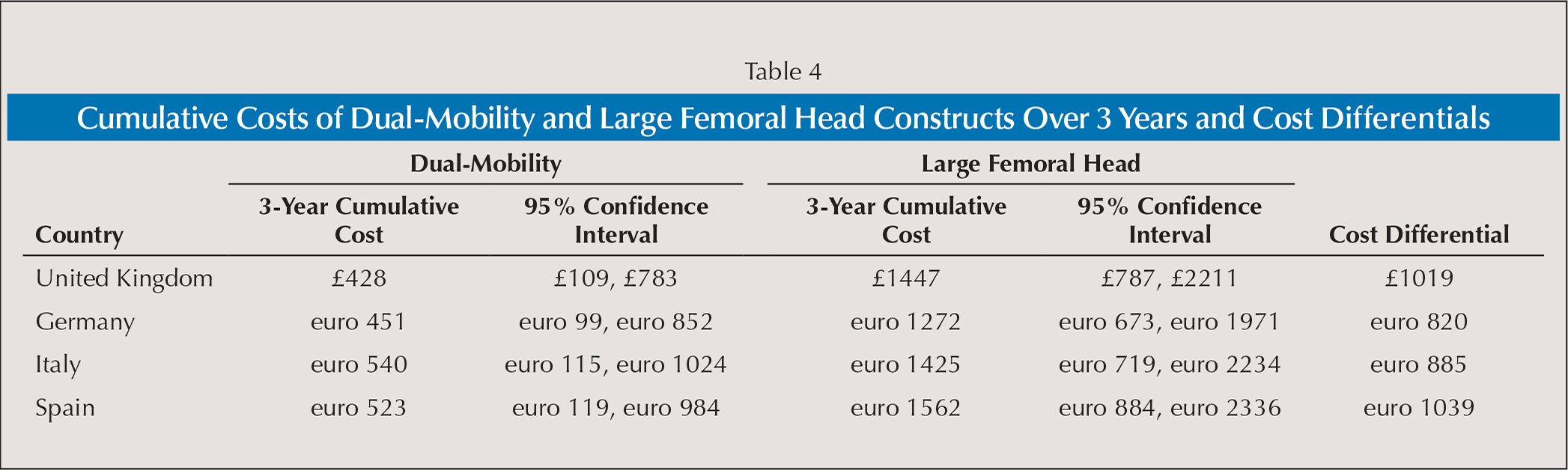 Cumulative Costs of Dual-Mobility and Large Femoral Head Constructs Over 3 Years and Cost Differentials