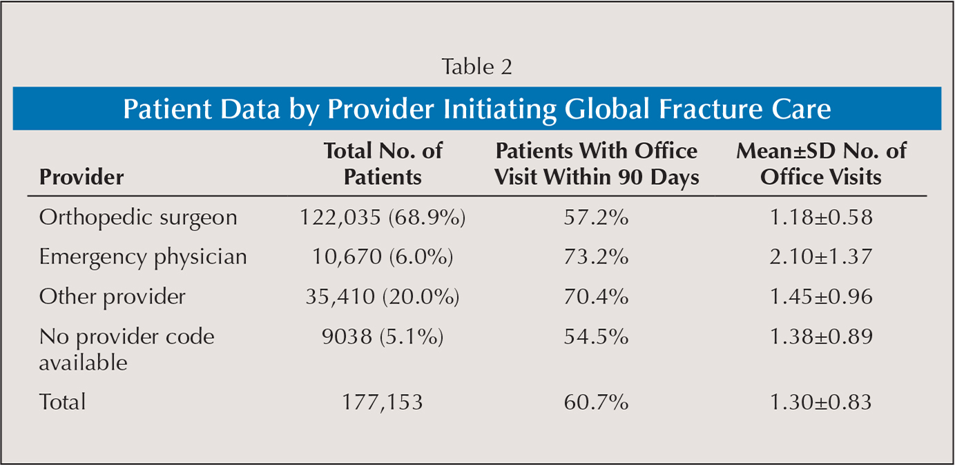 Patient Data by Provider Initiating Global Fracture Care
