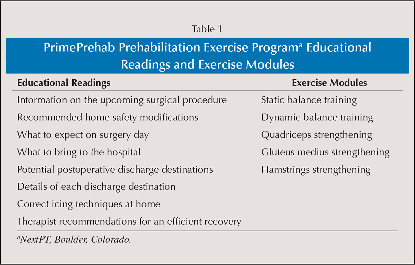 PrimePrehab Prehabilitation Exercise Programa Educational Readings and Exercise Modules