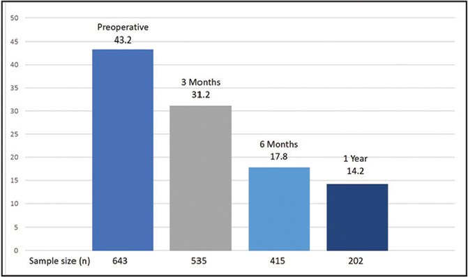 Mean QuickDASH scores of all arthroscopic rotator cuff repair patients preoperatively and at 3 and 6 months and 1 year postoperatively.