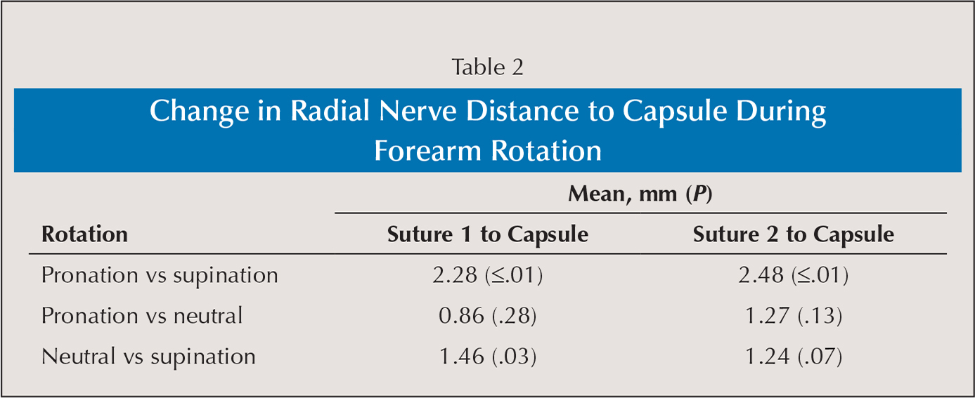 Change in Radial Nerve Distance to Capsule During Forearm Rotation
