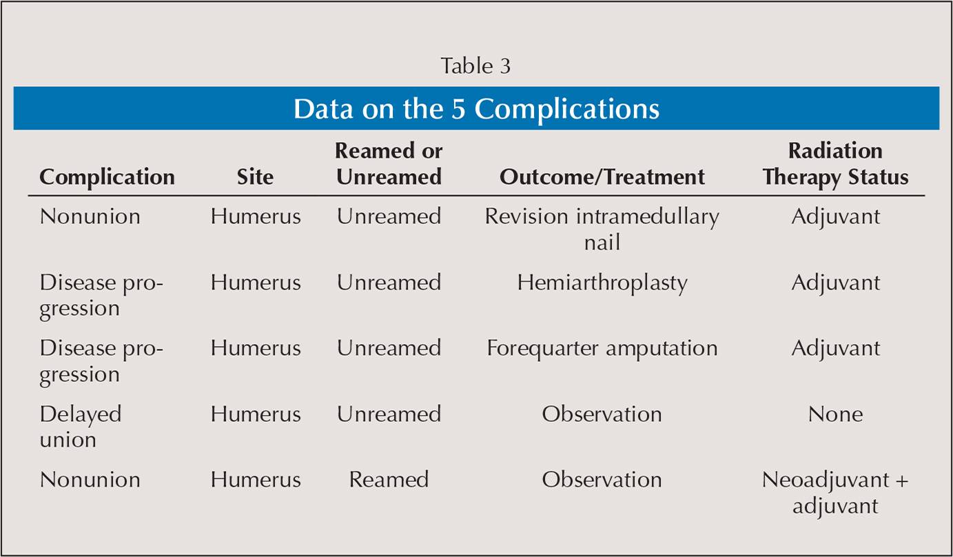 Data on the 5 Complications