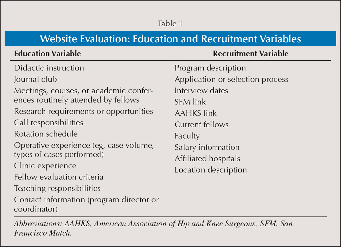 Website Evaluation: Education and Recruitment Variables