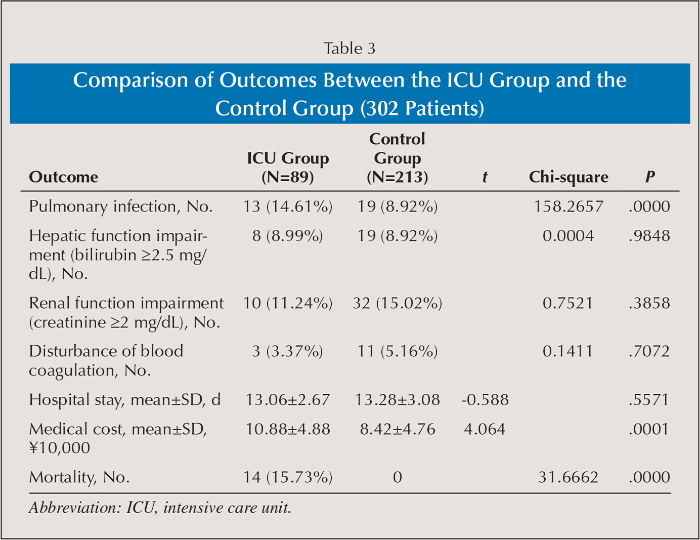 Comparison of Outcomes Between the ICU Group and the Control Group (302 Patients)