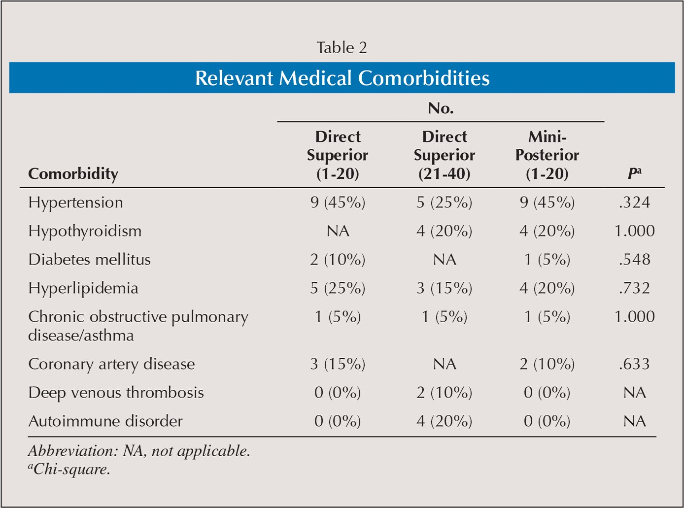 Relevant Medical Comorbidities