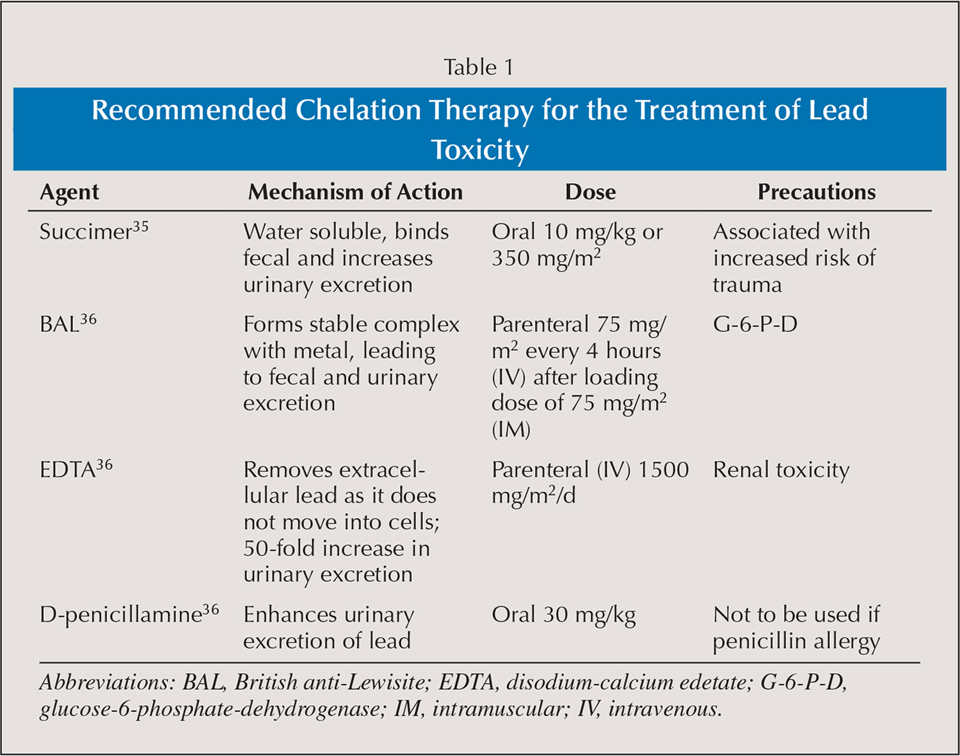 Recommended Chelation Therapy for the Treatment of Lead Toxicity