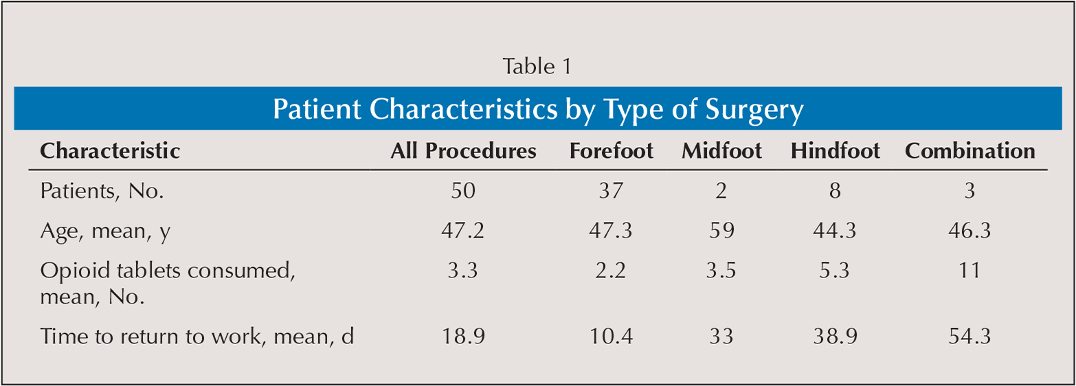 Patient Characteristics by Type of Surgery