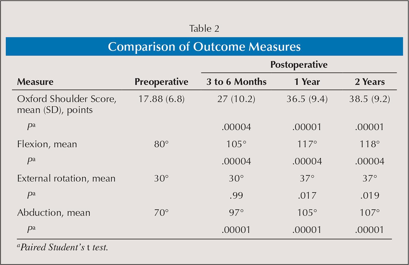 Comparison of Outcome Measures