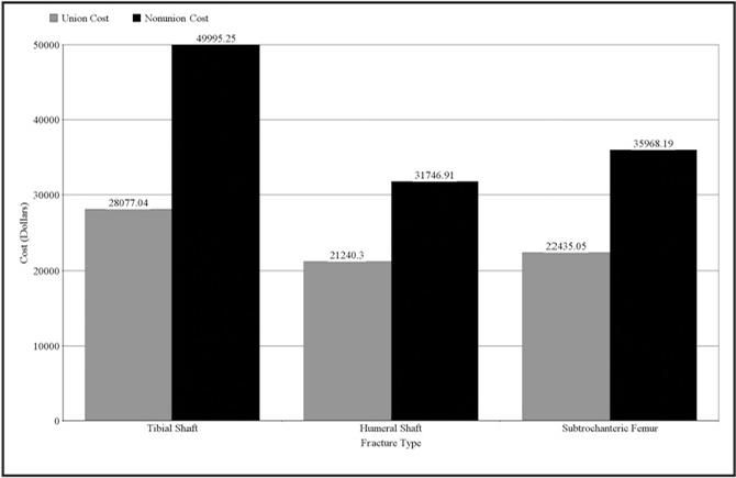 Cost (in dollars) of union vs nonunion.
