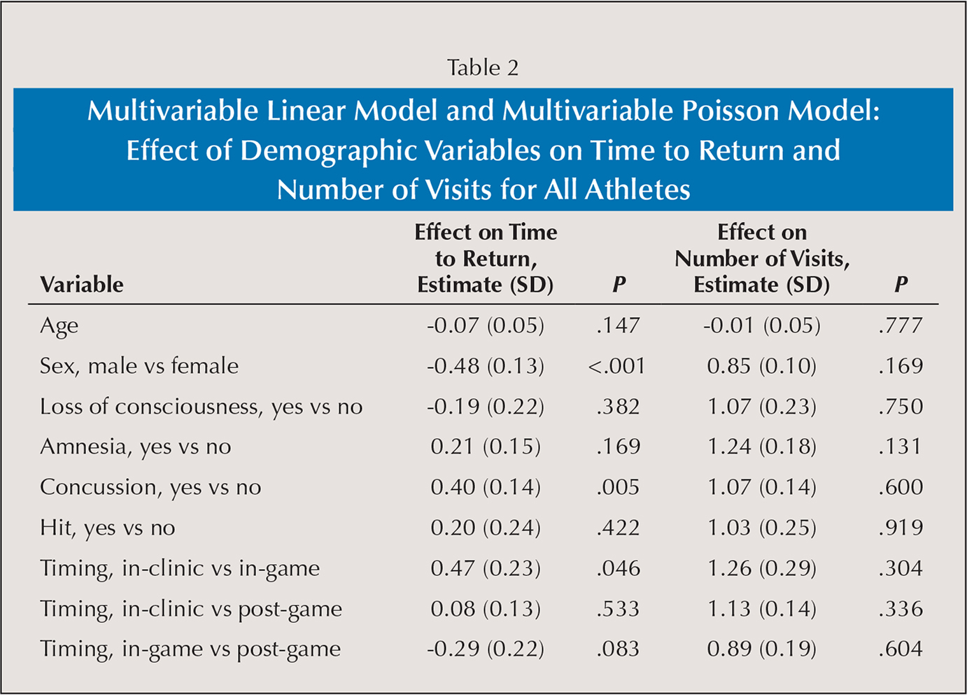 Multivariable Linear Model and Multivariable Poisson Model: Effect of Demographic Variables on Time to Return and Number of Visits for All Athletes